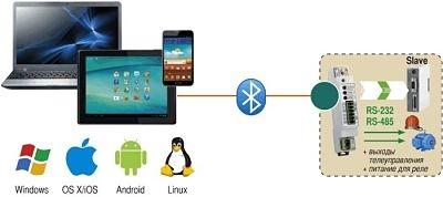 Bluetooth модемы AnCom RB/T