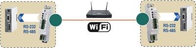 Wi-Fi модемы AnCom RW/F