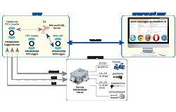 Автоматические информационные системы Promodem