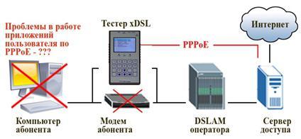 Авторизация при подключении к сети по PPPoe