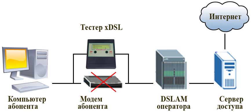 Эмуляция работы модема тестером Цифра-М1