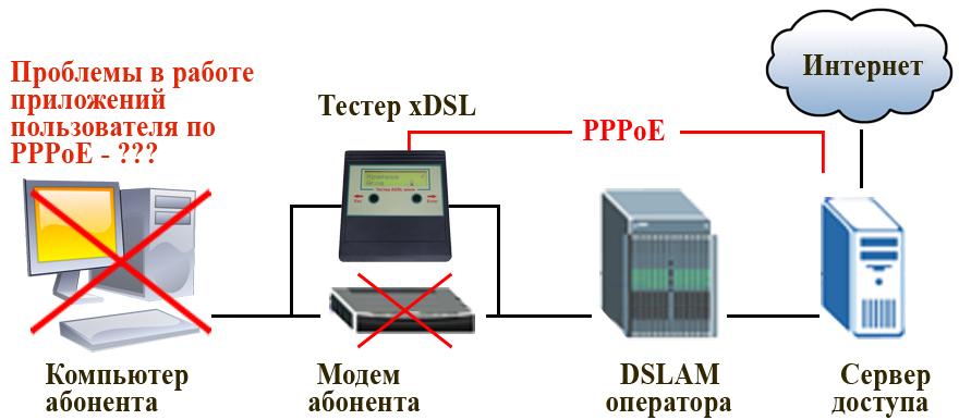 Авторизация при подключении к сети по протоколу PPPoE