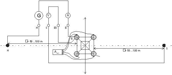C.A 6472 с модулем C.A 6474 Измерение заземления опор