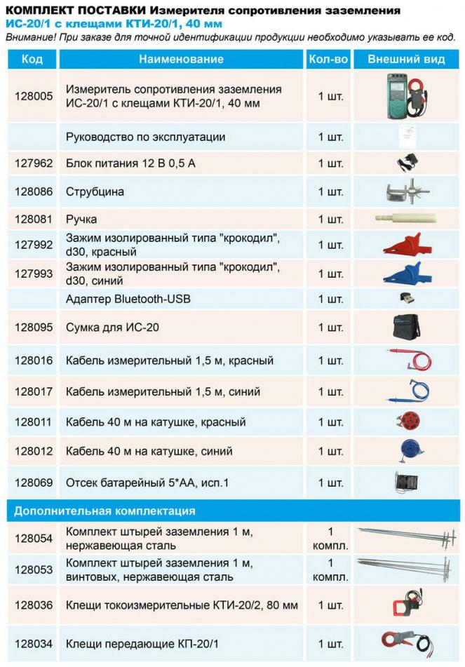 Комплект поставки измерителя сопротивления заземления ИС-20/1 с клещами 40 мм