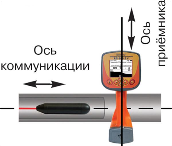 Трассировка неметаллических трубопроводов с помощью МАГ-05. Схема 1