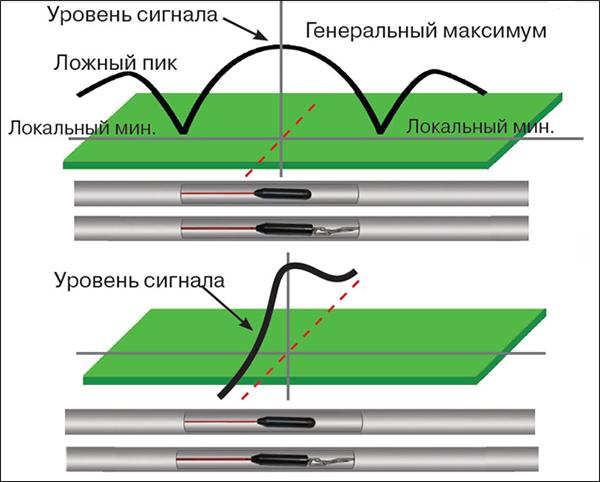 Трассировка неметаллических трубопроводов с помощью МАГ-05. Схема 2