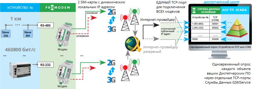 Бесплатная Служба Данных GSMService - TCP-мост (служба Windows) для стыковки подключений Модемов (клиенты, серверы) и Диспетчерского ПО (клиент, сервер)