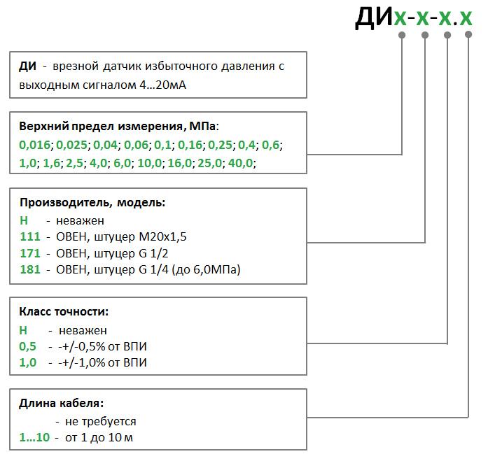 Формирование кода ДИх-х-х.х датчика давления для запроса комплекта оборудования