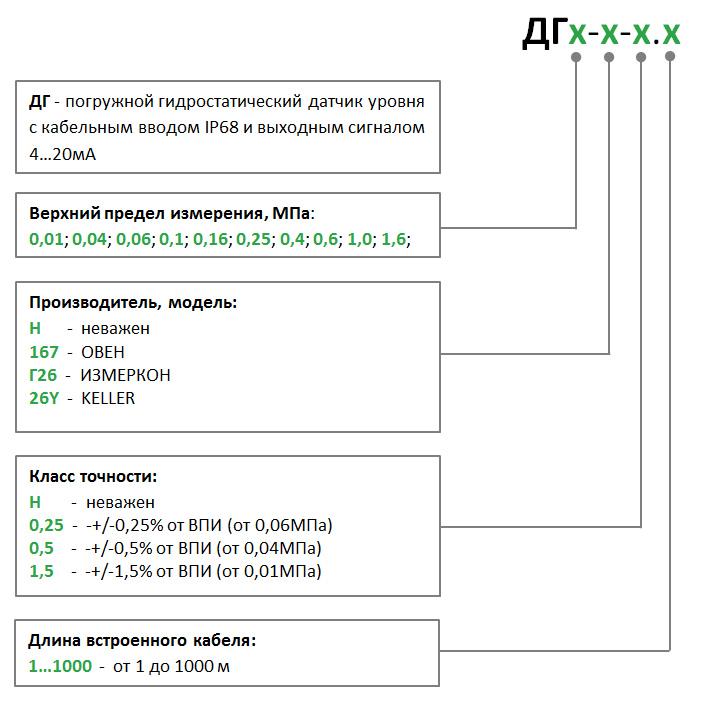 Формирование кода ДГх-х-х.х погружного гидростатического датчика уровня (давления столба жидкости) для запроса комплекта оборудования