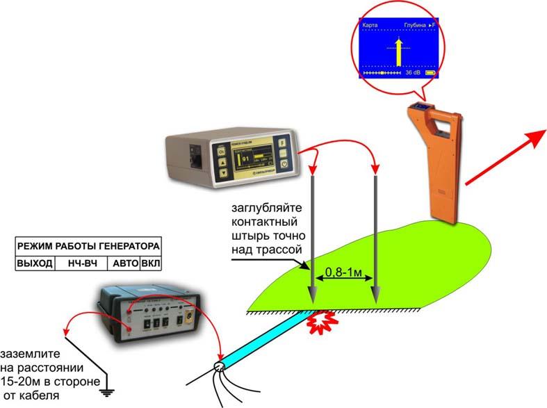 Объединение технологий Поиск: 410 Мастер и 310Д-2М