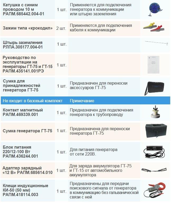 Комплект поставки Сталкер 75-12