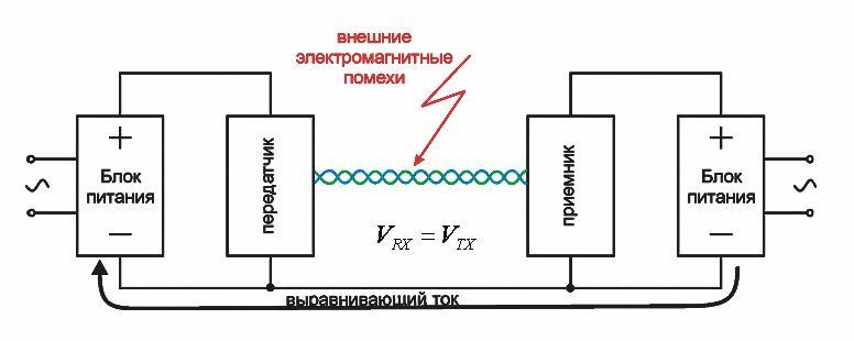 Измерительная система FX@DSL