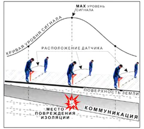 Метод максимума