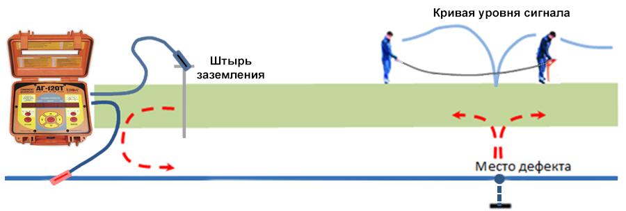 Как работает ДОДК-100 (ДОДК-117)