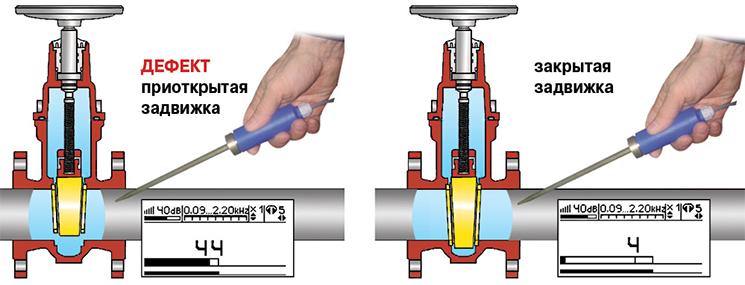 Диагностика запорной арматуры с помощью датчика АДМ-227