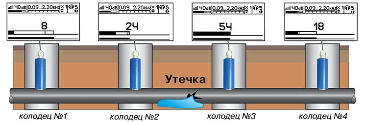 Способ локализации участка с утечкой из подземного трубопровода с помощью датчика АДМ-227