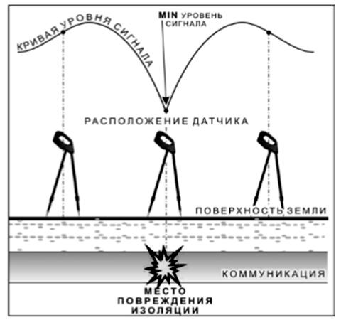 Метод MIN