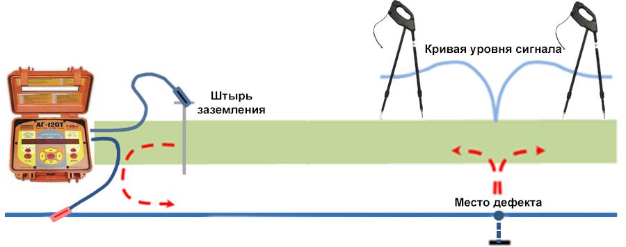 Как работает ДКИ-100 (ДКИ-117)