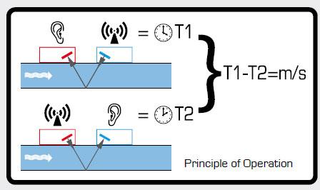 Принцип работы расходомера жидкости Portaflow