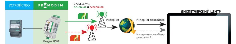 Гарантированный, полностью автоматический канал связи модема с Диспетчерским Центром
