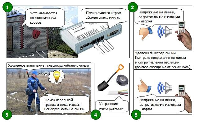 Удаленный контроль абонентских линий с помощью AnCom КМС