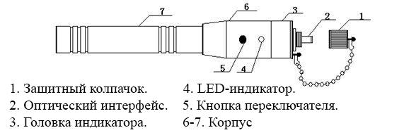 Конструкция дефектоскопа FOTECH VFL-1-20